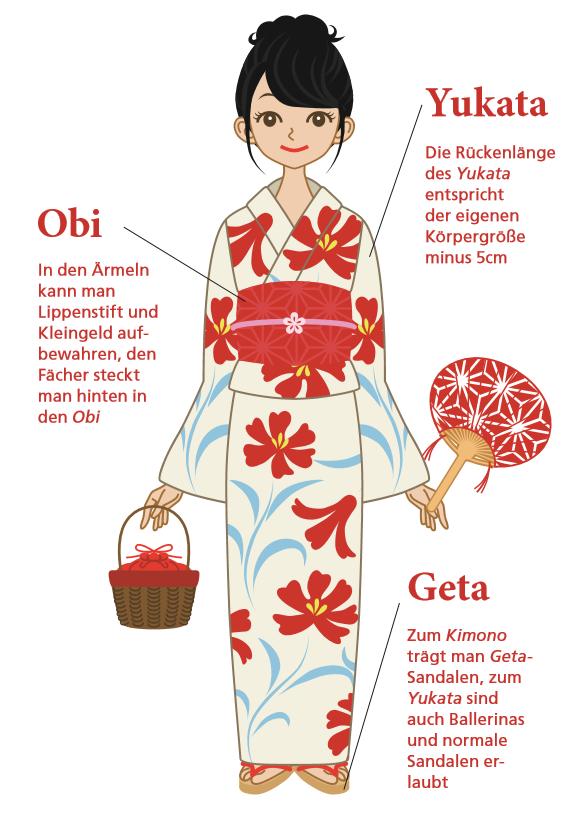Illustration zum Tragen eines Yukatas