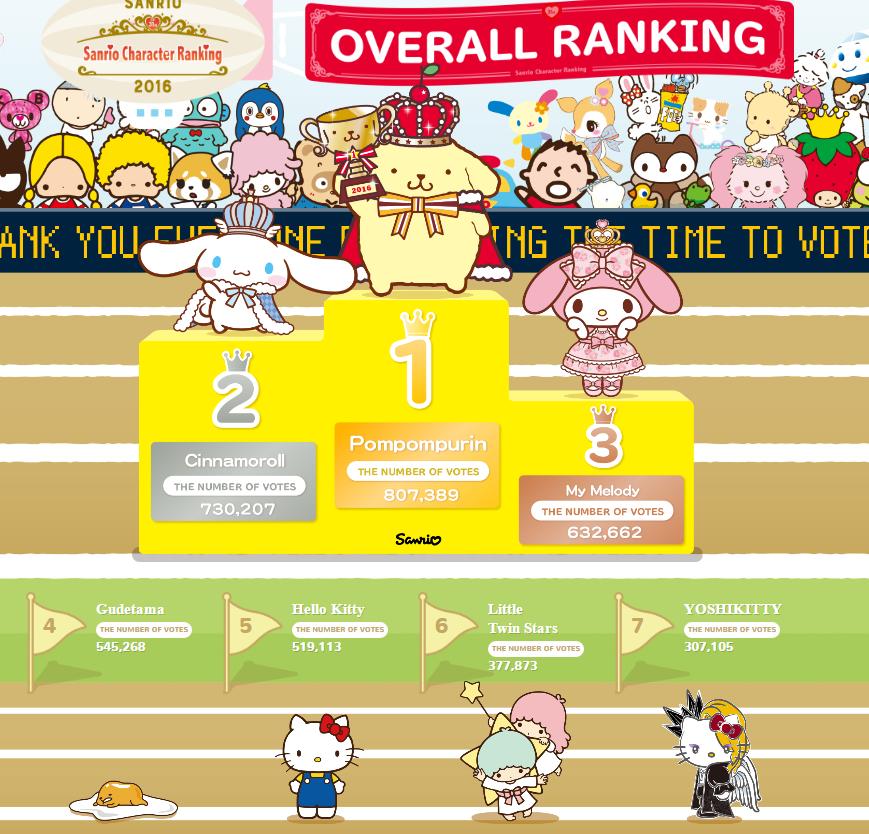 Sanrio ranking Yoshikitty