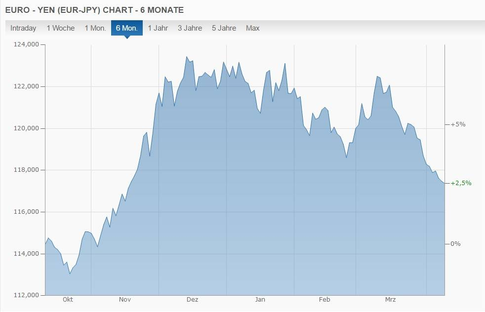 Yen Euro Wechselkurs umtauschen Japan-Reise Wann Wo
