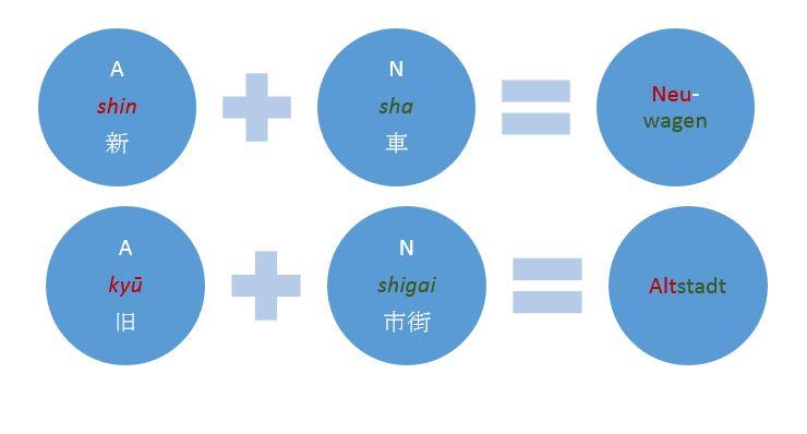 Beispiel für rendoku