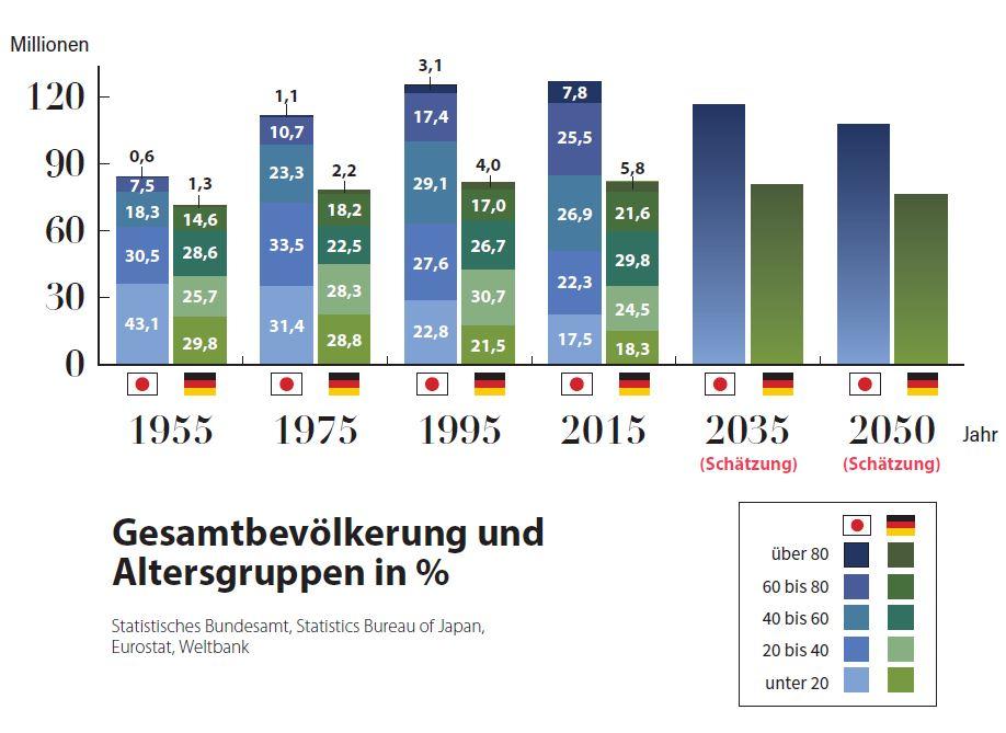 Grafik: Vergleich zwischen der japanischen und der deutschen Gesellschaft