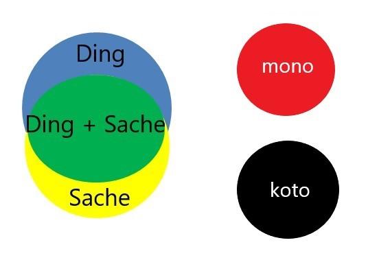 Schaubild zur Bedeutung von mono und koto