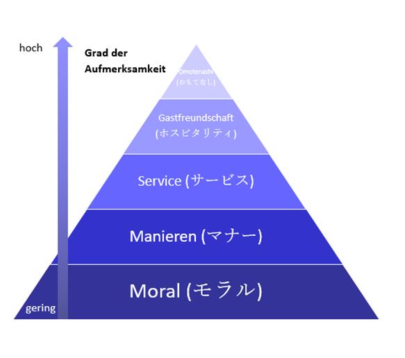 Omotenashi-Pyramide